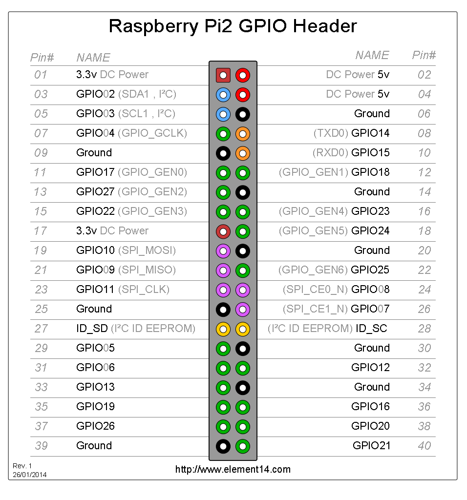 Image source:  http://www.element14.com/community/docs/DOC-73950/l/raspberry-pi-2-model-b-gpio-40-pin-block-pinout