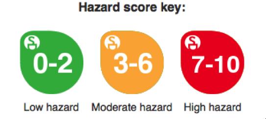 beauty-hazard-score-key