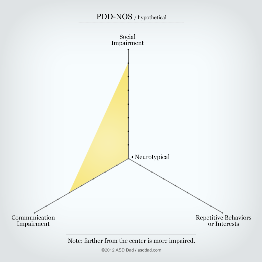 Hypothetical PDD-NOS diagram