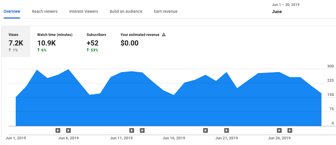 10 Easy Ways to Get More Views on YouTube Videos #videocontent
