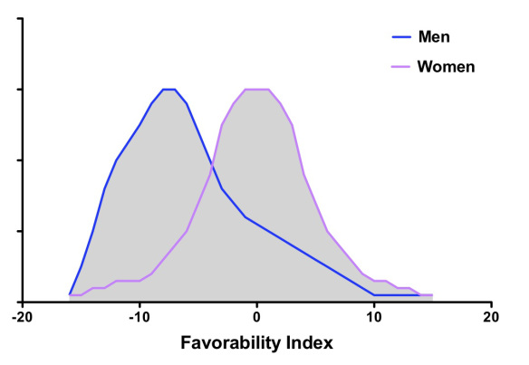 Are Women Funny? (A Review of Female HumorStudies) pt 1