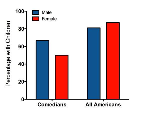 Are Women Funny? Pt.2