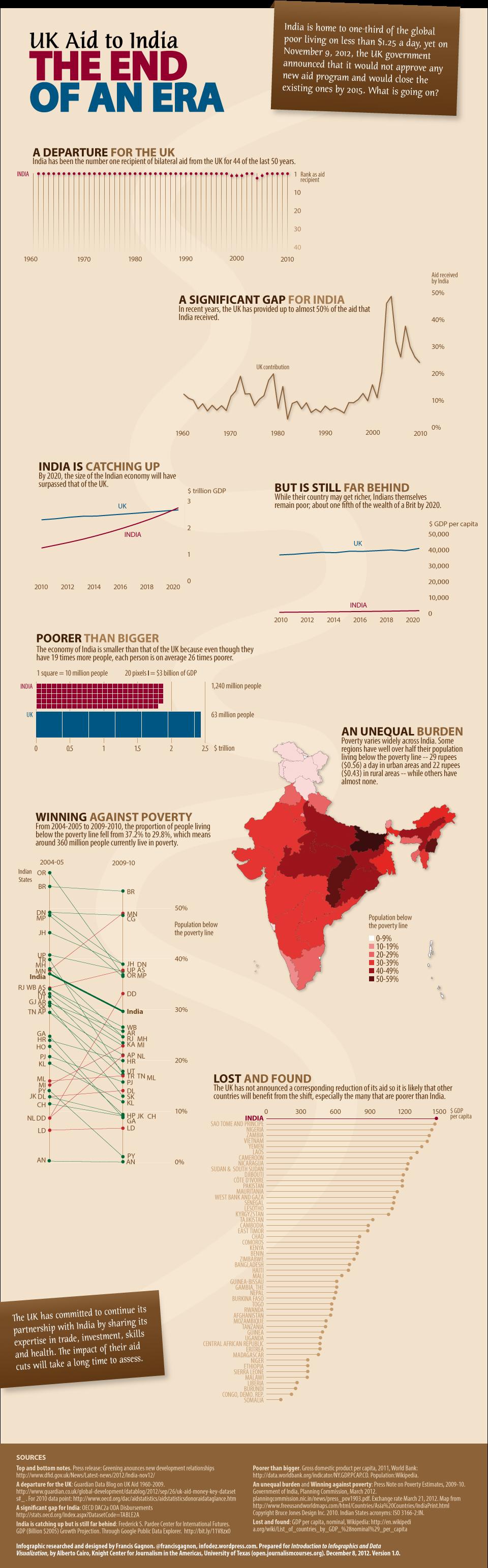 UK-Aid-to-India-FrancisGagnon.png