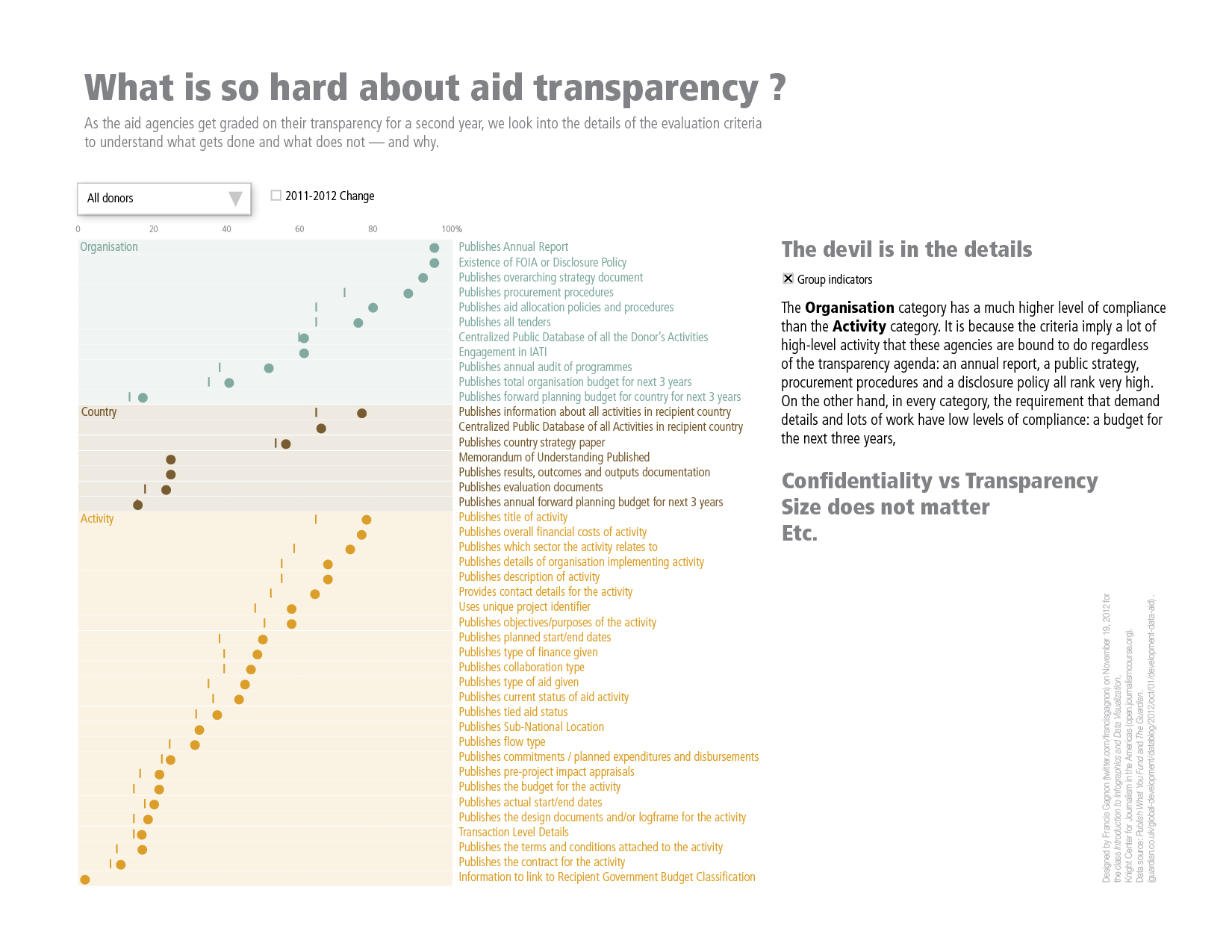Aid Transparency Graph FG3