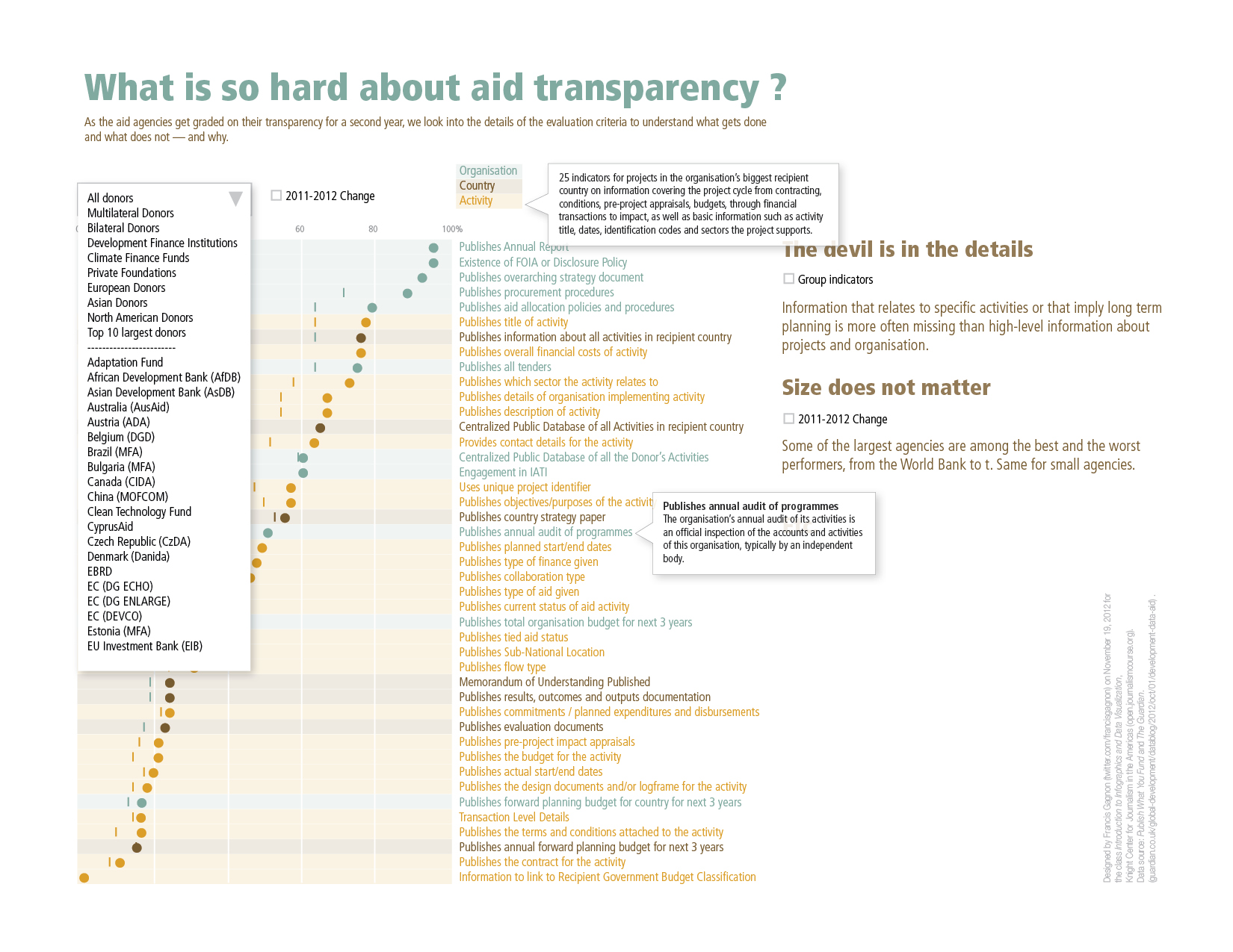 Aid Transparency Graph FG2