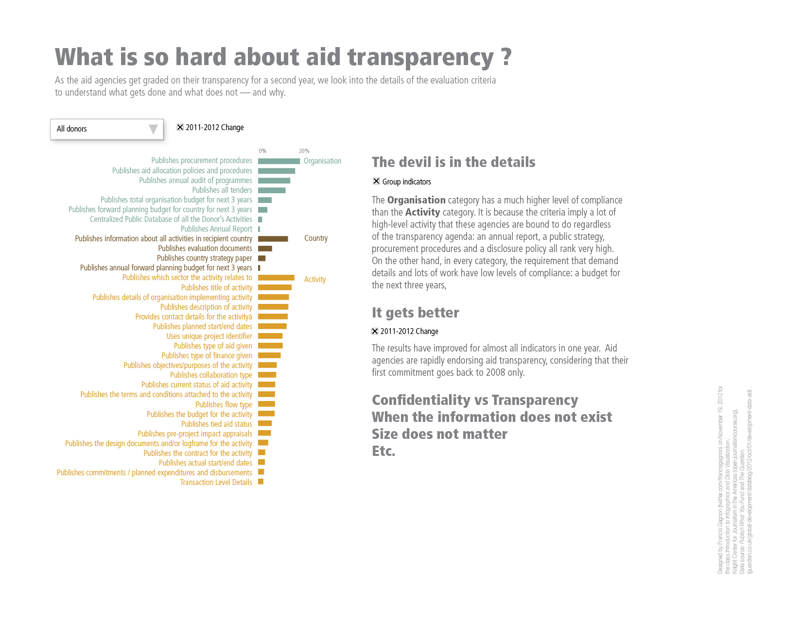 Aid Transparency Graph FG32