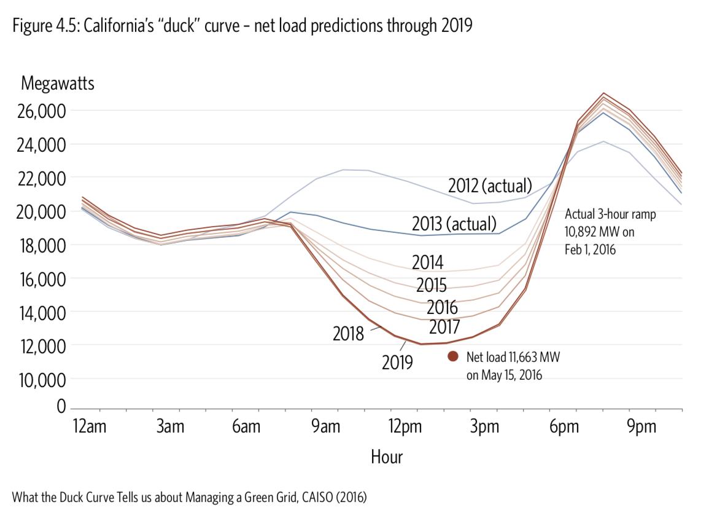 Duck curve FG.png