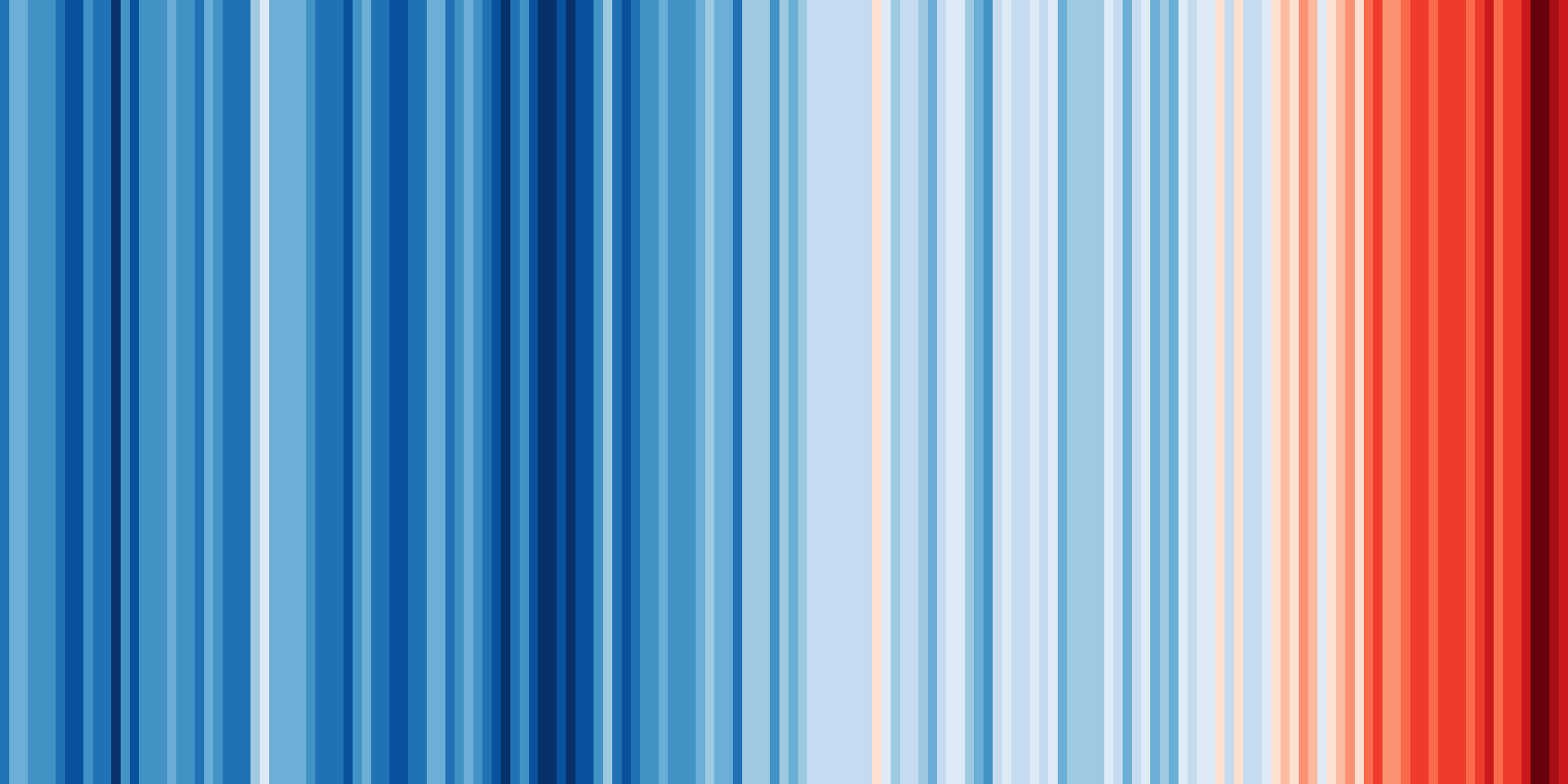 Warming stripes for the globe from 1850-2018
