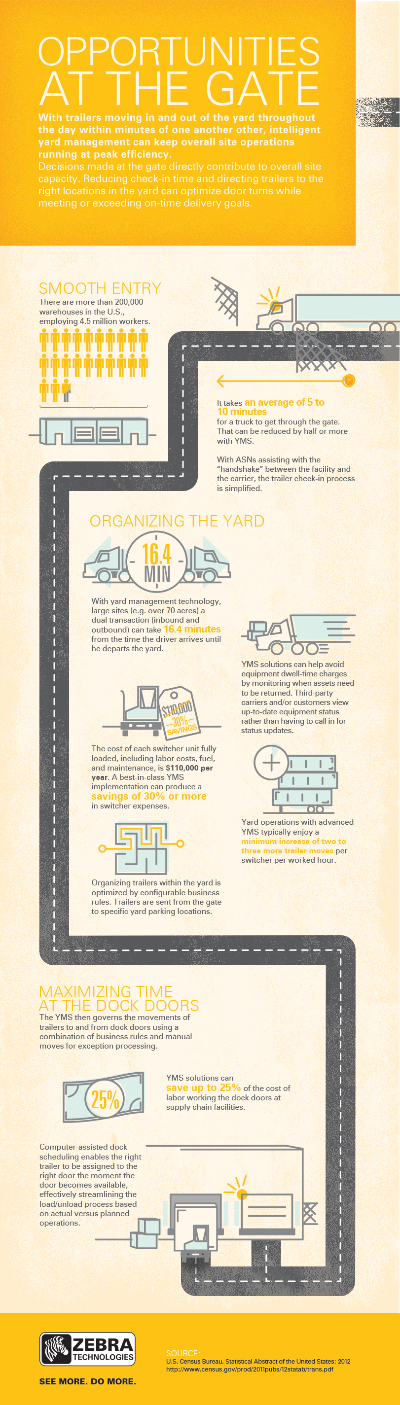 Zebra Technologies Infographic
