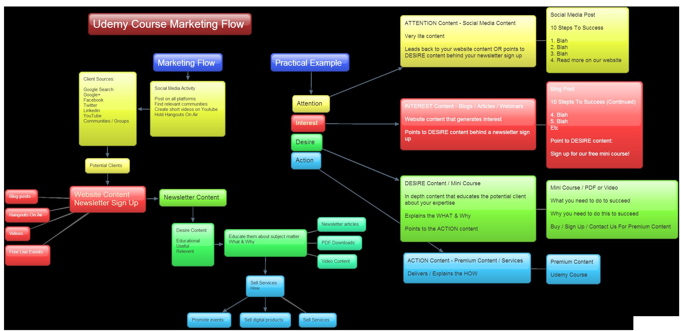 Udemy Marketing Flow.png