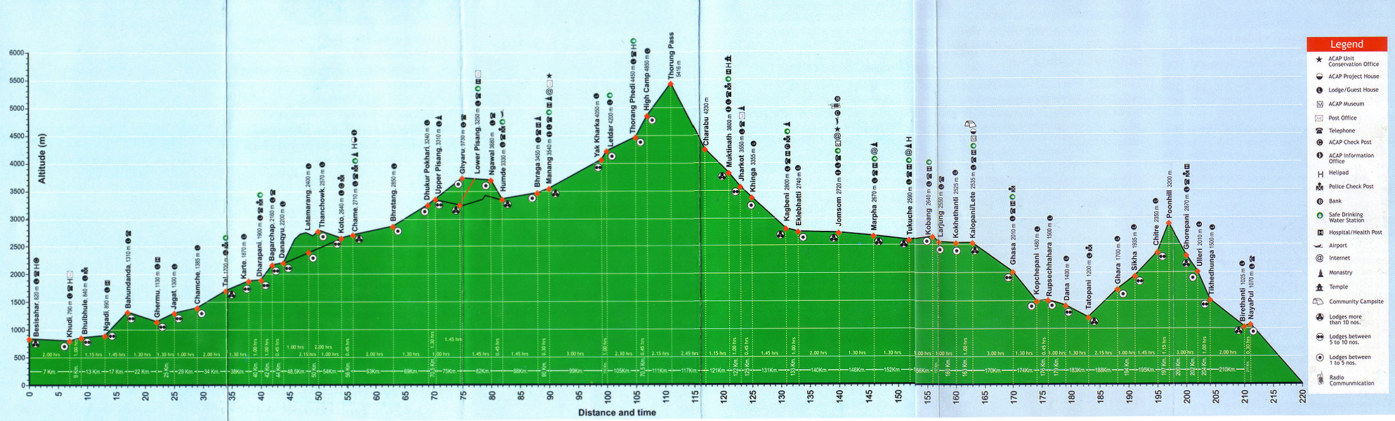 annapurna circuit elevation.jpg