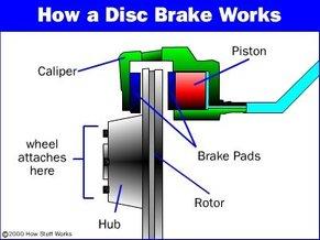 source: http://auto.howstuffworks.com/auto-parts/brakes/brake-types/disc-brake1.htm