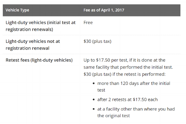Courtesy:  https://www.ontario.ca/page/drive-clean-test#section-1