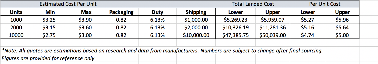 A screenshot of a completed pricing breakdown