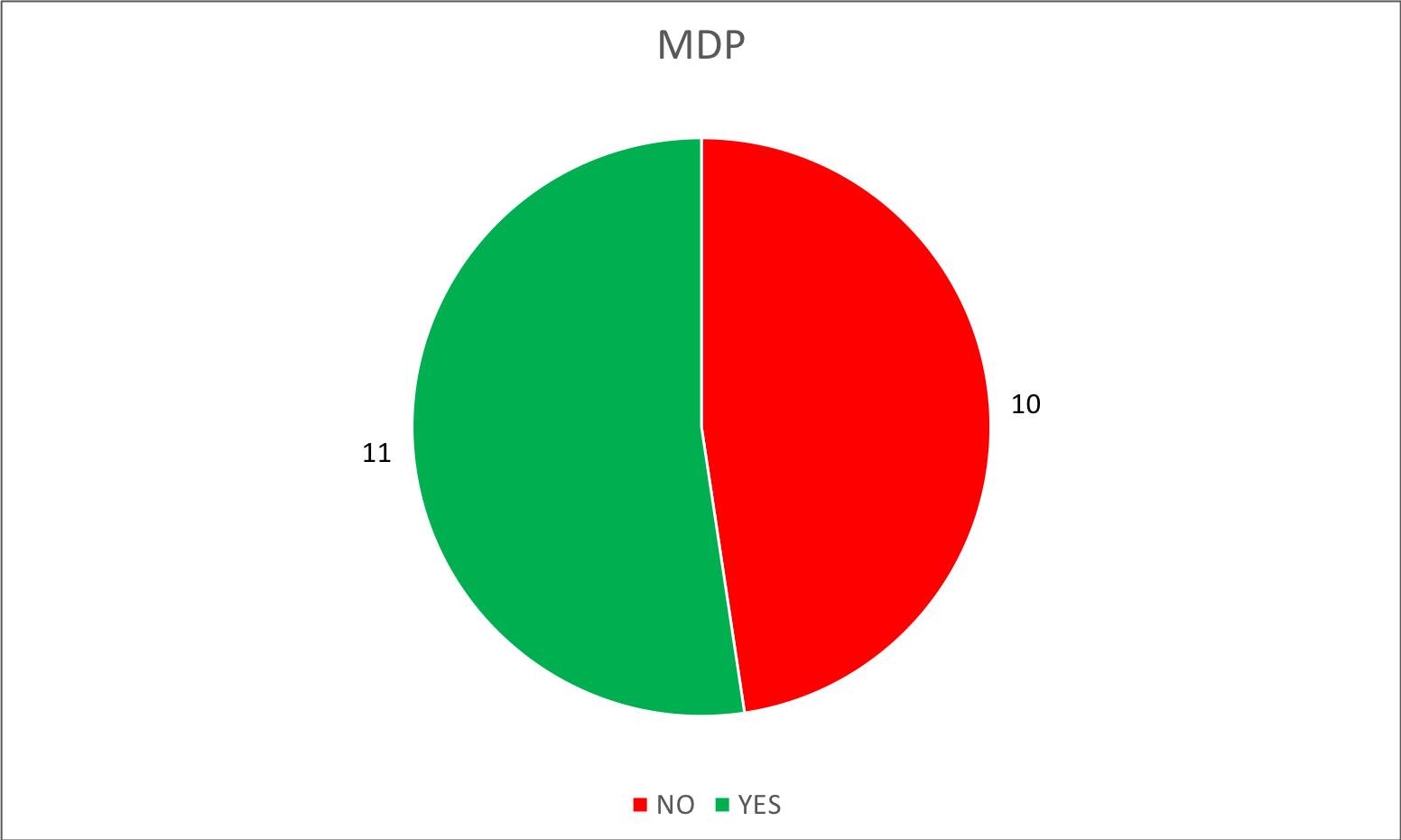 By party - 01 - MDP.png