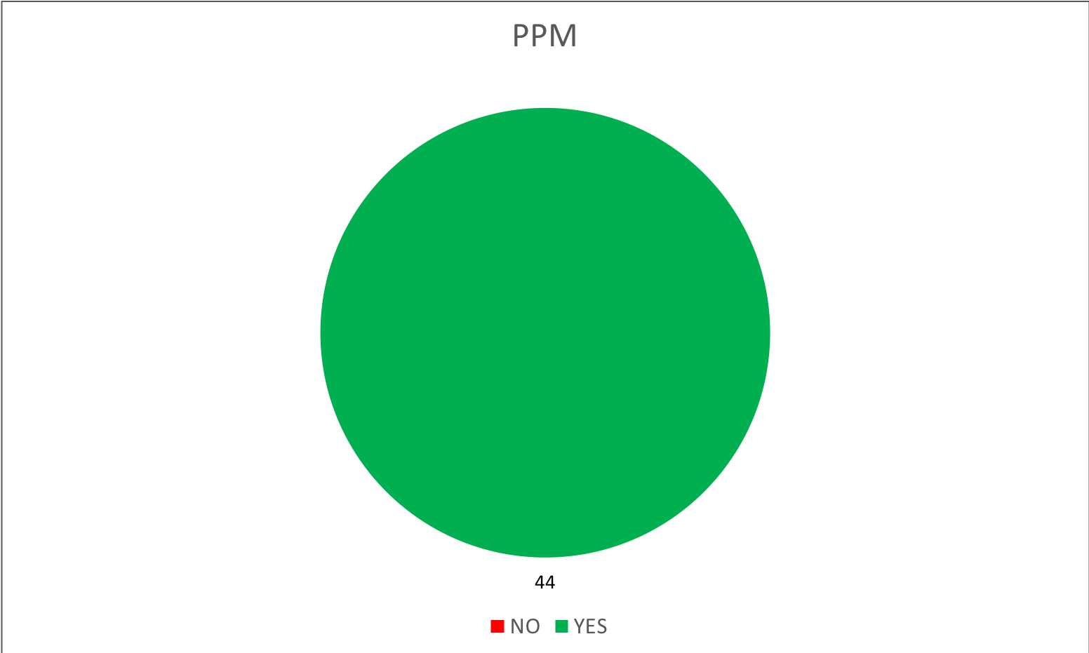 By party - 02- PPM.png