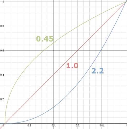 A graph of pow(x, gamma)