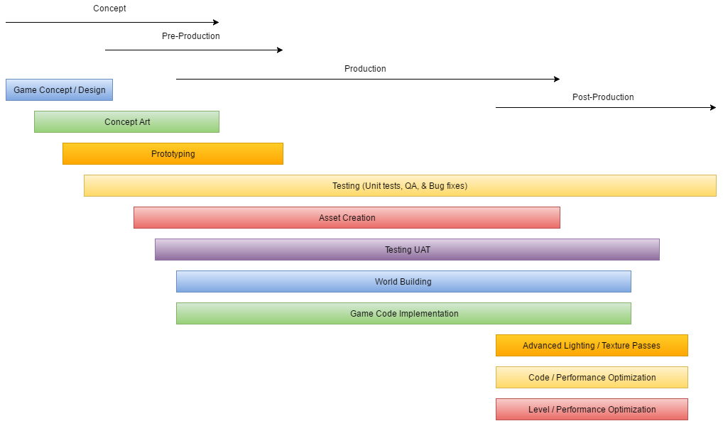 Generalized Gamedev Workflow Timeline