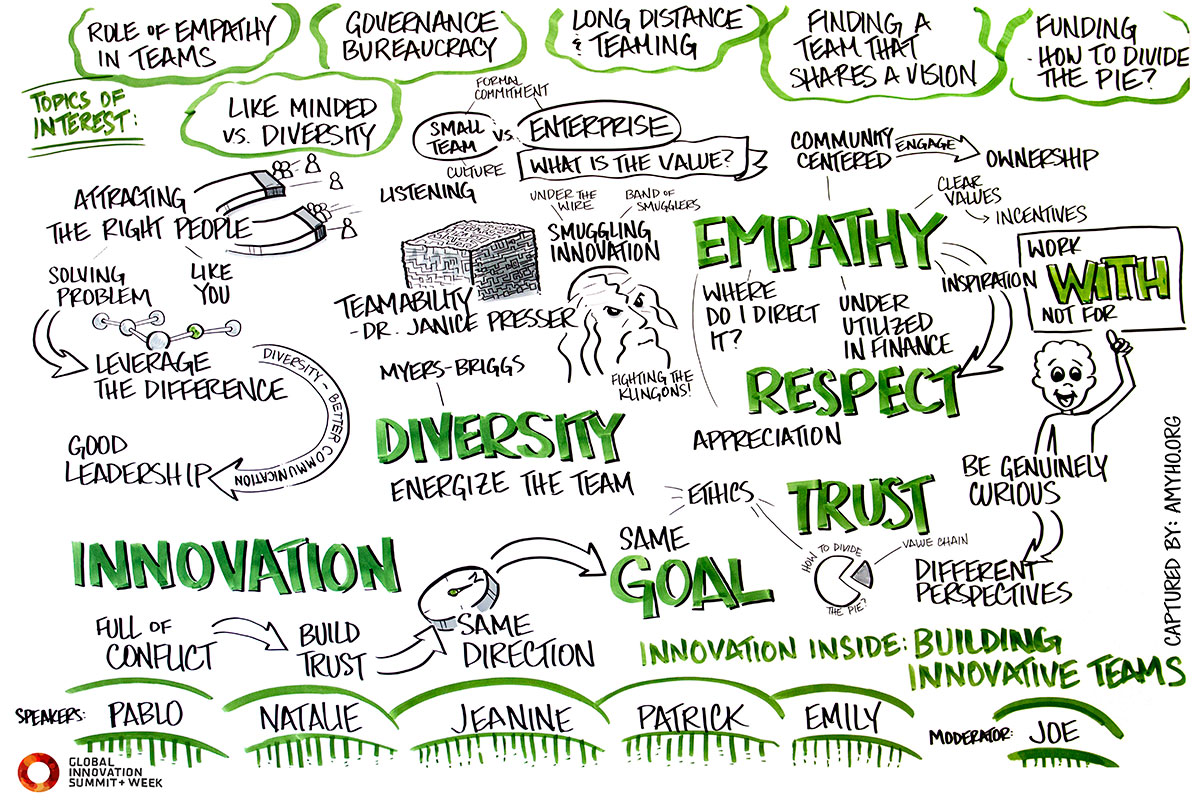 Innovation Inside: Building Innovative Teams   The art of building innovative teams requires skill, vision, perseverance, and the right culture. But how do groups of distinct individuals become high-functioning teams?