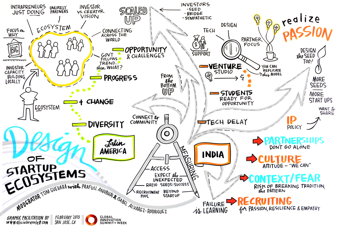 Case Studies: Design of Startup Ecosystems   How do you catalyze innovation from the very beginning, and how do you change entire systems to support the innovators themselves? These case studies will examine how large organizations, across entire regions, can become keystones of innovation ecosystems.