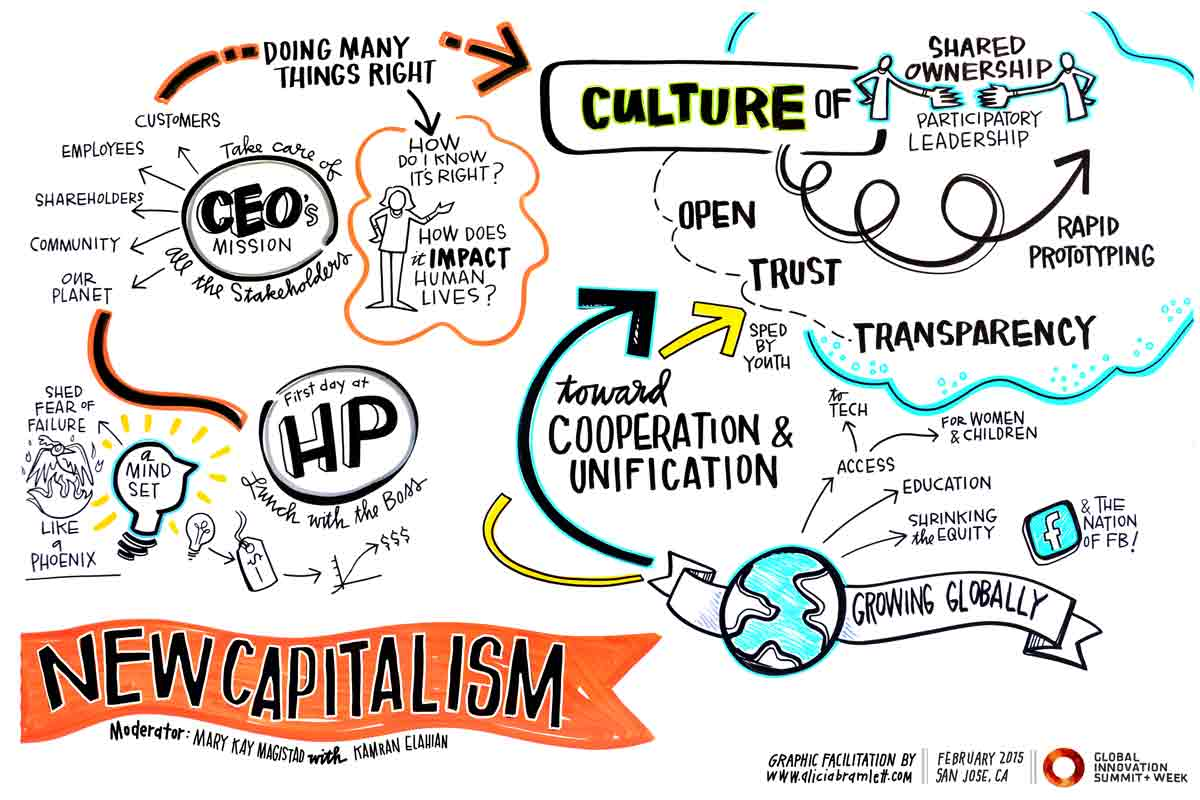 Opening Keynote Interview: The New Capitalism   Entrepreneurs and innovators are defining a new style of capitalism, one that is based on collaborative teams, shared success among diverse parties.