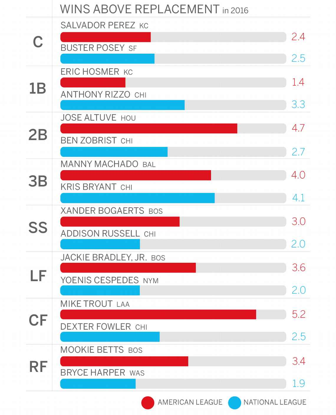 To compare the AL and NL All-Star starting lineups, I compared each player to his counterpart using the wins above replacement statistic.