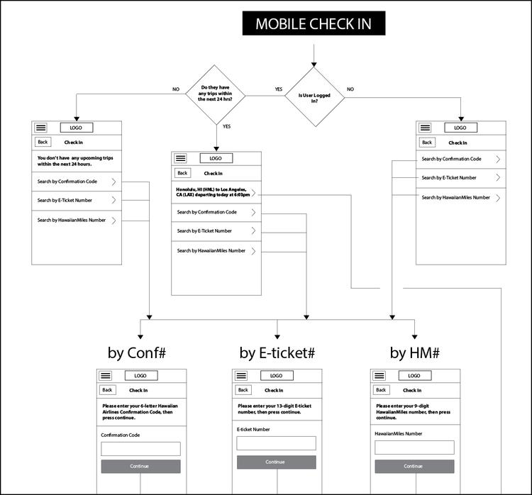 Hawaiian Airlines Mobile Website — User Experience Design