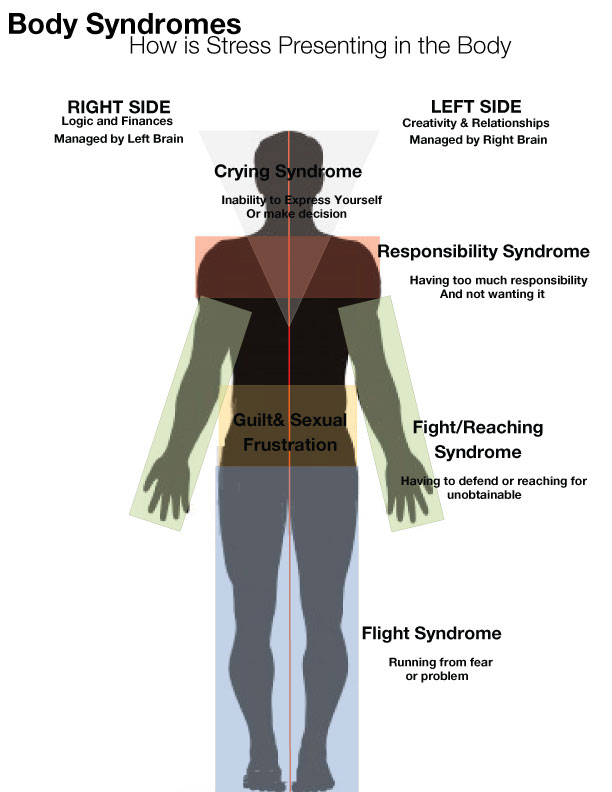 Body-Syndrome.jpg