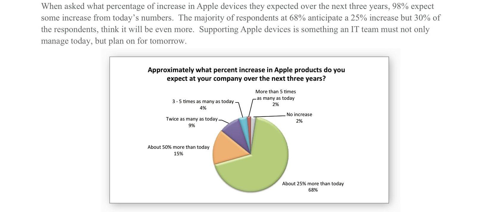 jamf-apple-enterprise-survey-6.jpg