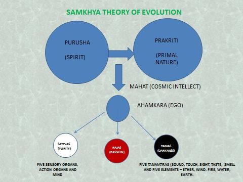 ashtanga yoga philosophy   yoga teacher training