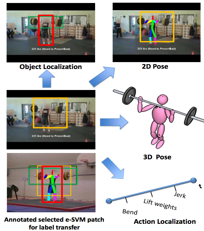 Strong alignment allows us to richly annotate test videos using a simple label transfer technique.