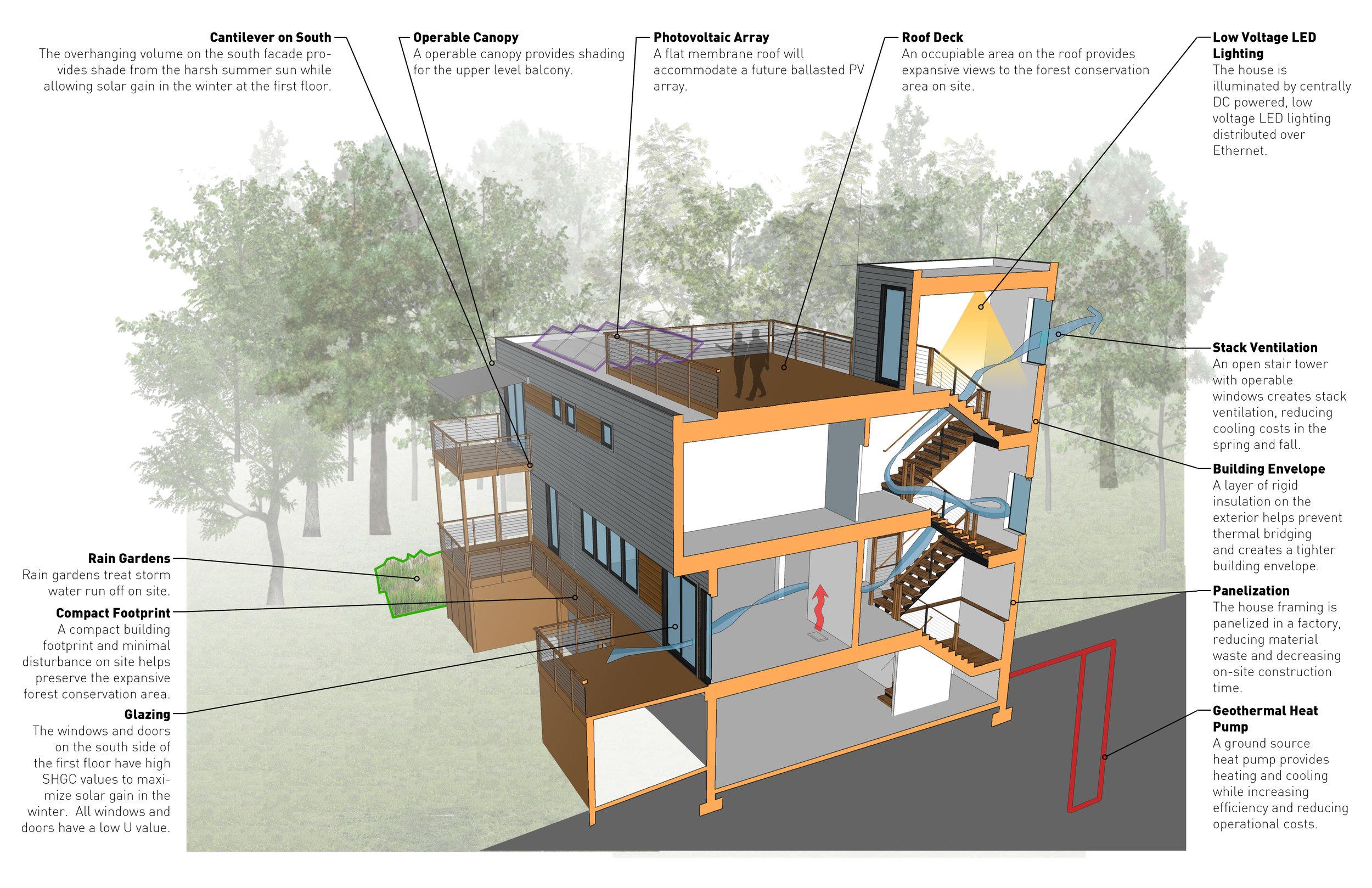 Sustainability Diagram -Forest House  Gardner Architects, LLC