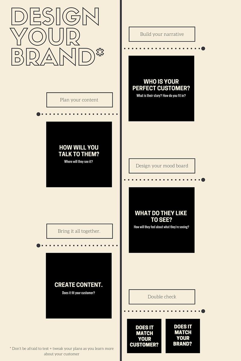 designyourbrand