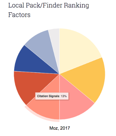 moz local ranking factors.png