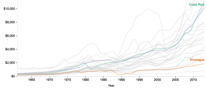 GDP Per Capita in Latin America and Caribbean  Project exploring the impact of the proposed Nicaragua Canal  D3 Line graph comparing how Nicaragua fares against its closest neighbors in economic development over the years.  Source: World Bank