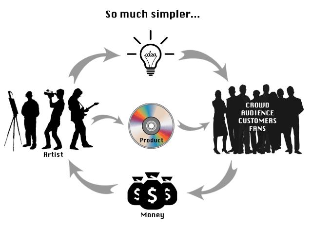 Crowdfunding model...