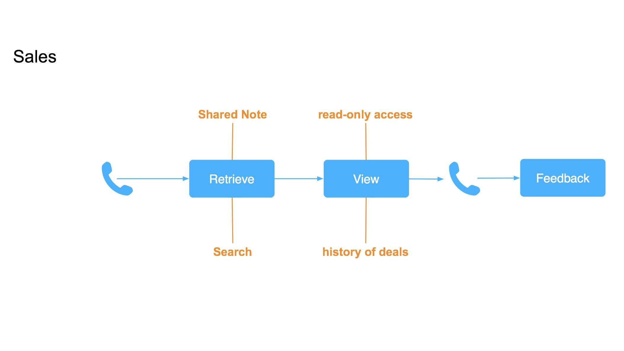 Sales Workflow