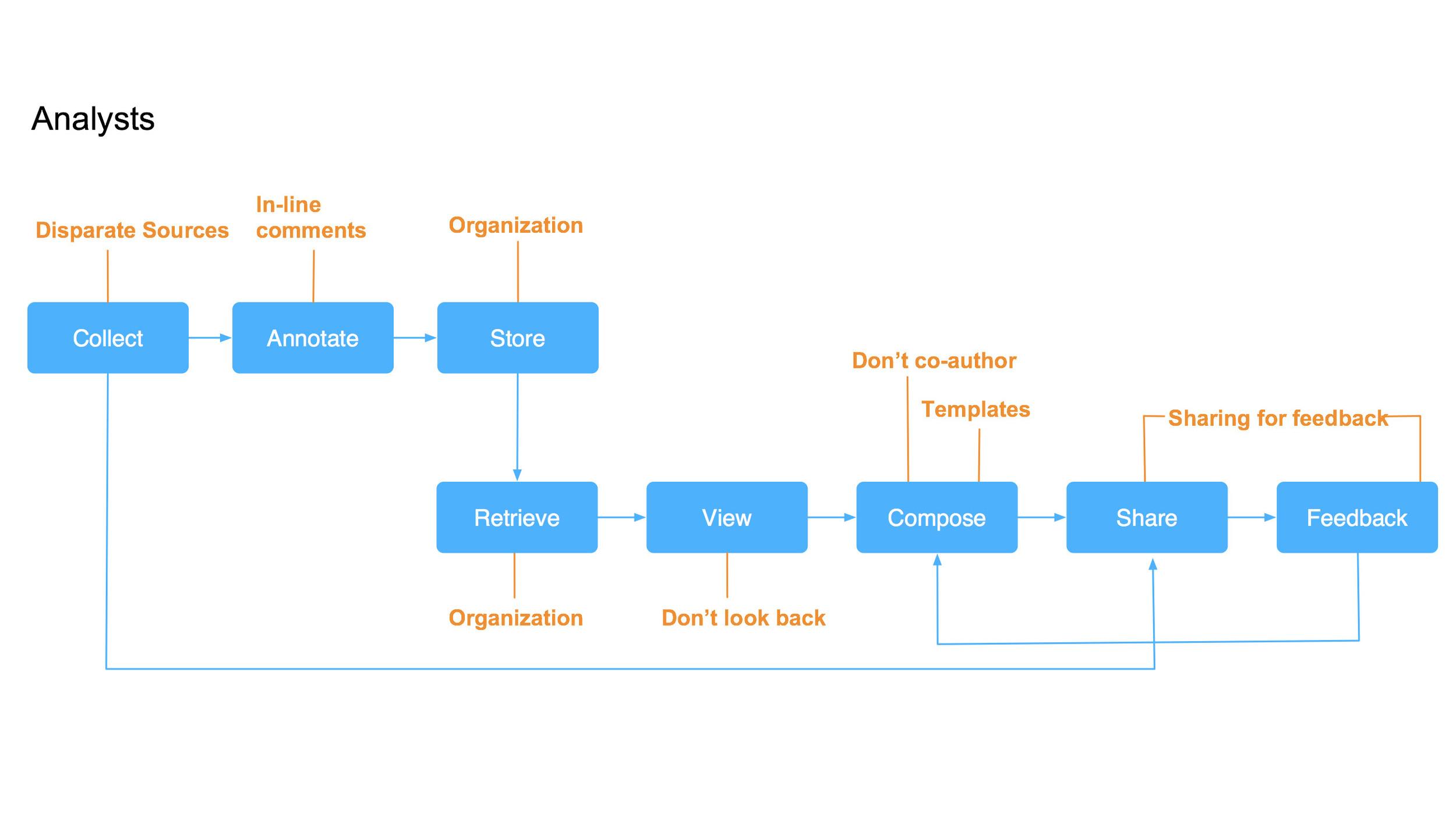 Analyst Workflow