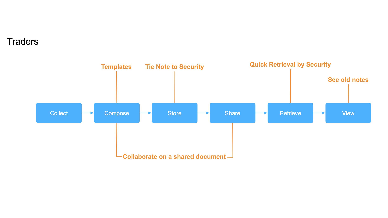 Trader Workflow