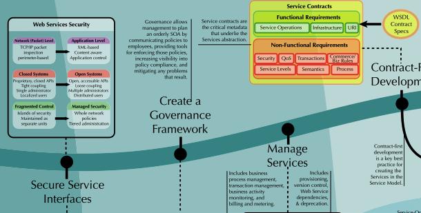 ZapThink'sSOA Roadmap (2010)