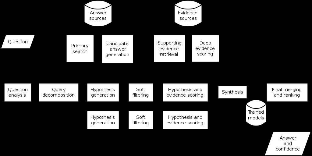 IBM Watson - arquitetura