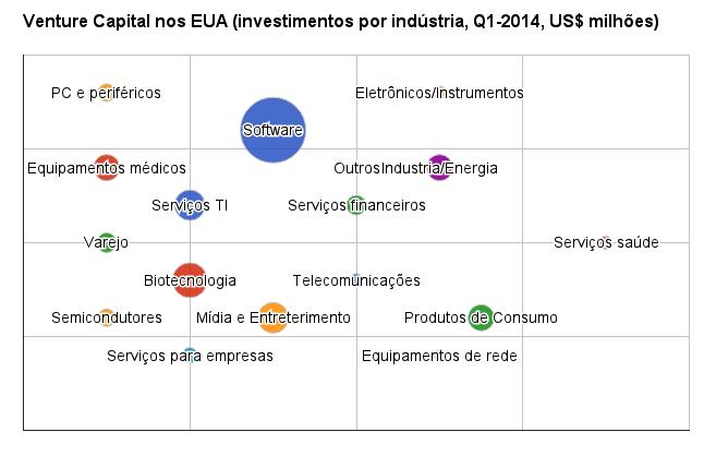 (elaboração própria com dados da PwC EUA, MoneyTree (tm) Report, Q1, 2014)