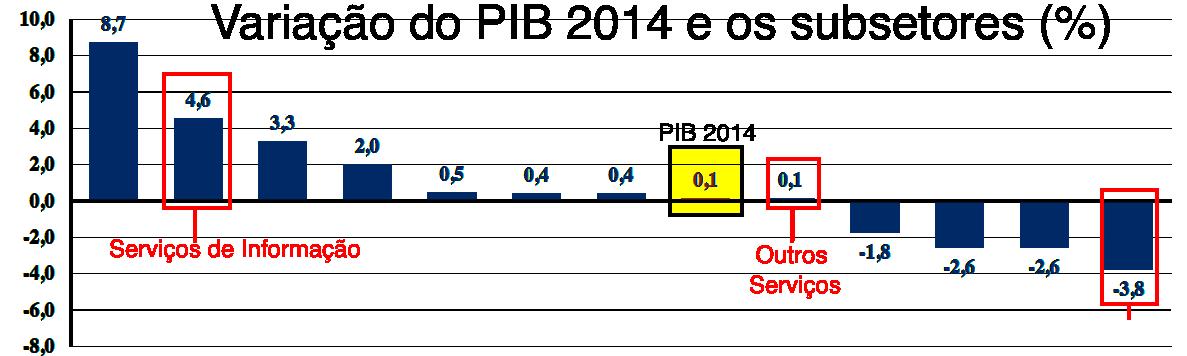 PapoDeCafe-PIB.2014-Software.png