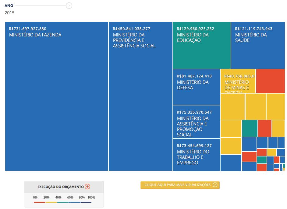 (fonte: Mosaico Orçamentário - http://www.valor.com.br/brasil/mosaico-orcamentario -, ferramenta Valor/DAPP-FGV)