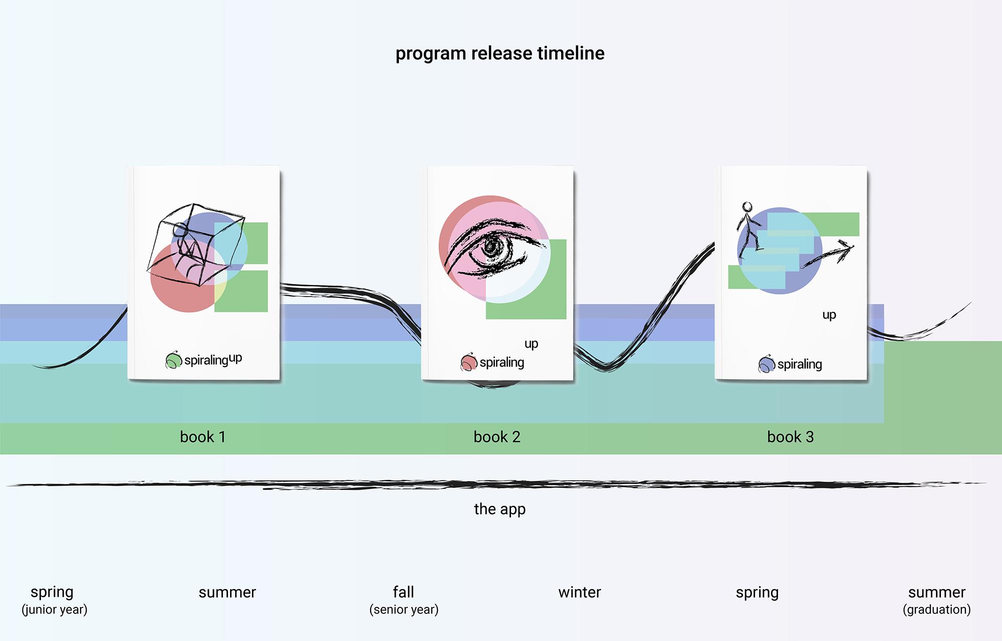 spiralup_program-02.png