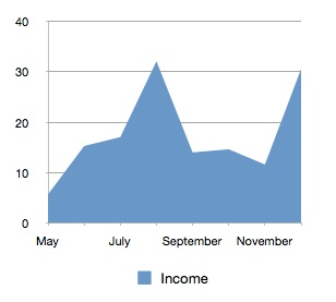 Income By Month.jpg