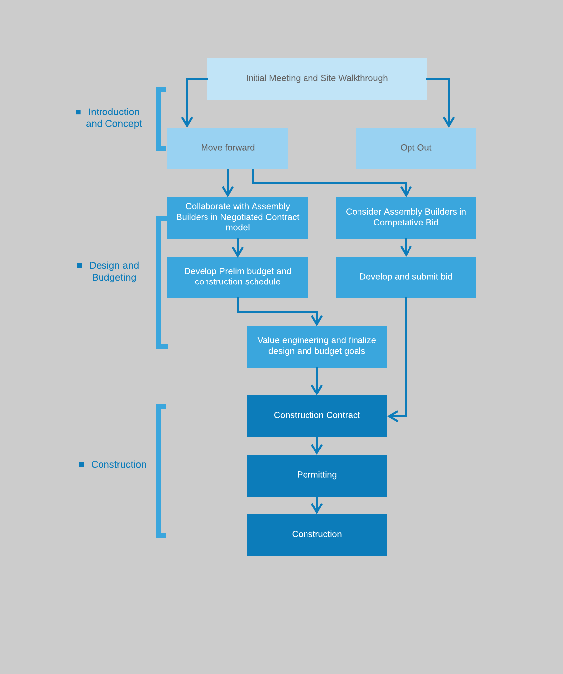 Work process flow chart - Page 1-3.png