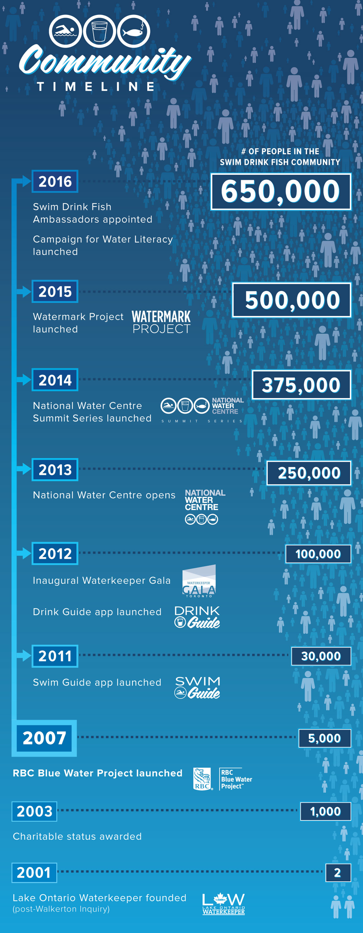 TImeline showing the RBC Blue Water Project's incredible contribution to growing the Swim Drink Fish Community. (Image via Lake Ontario Waterkeeper)