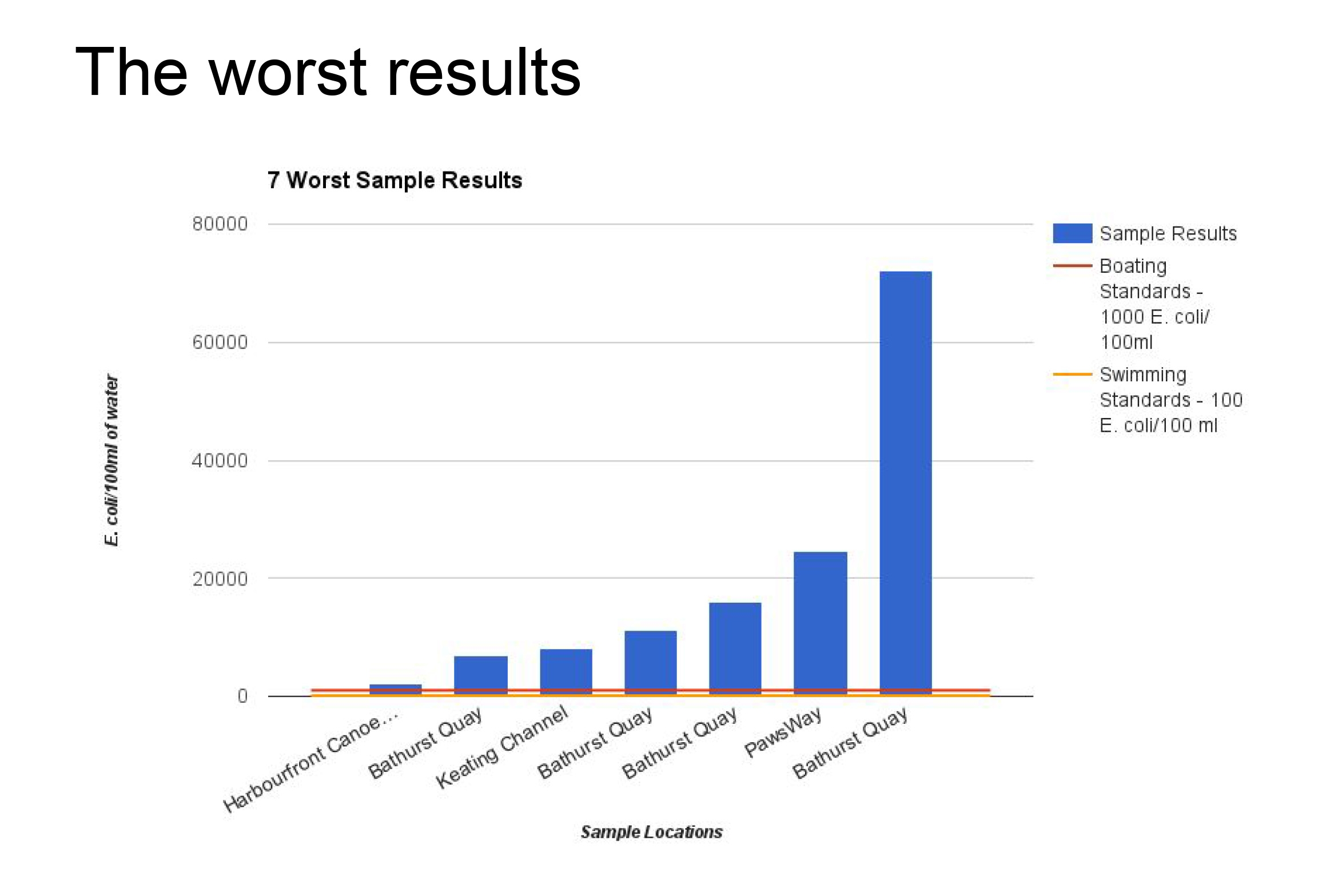 Lab results from sampling water from Toronto's harbour shows worst results were consistently found in the Bathurst Quay.