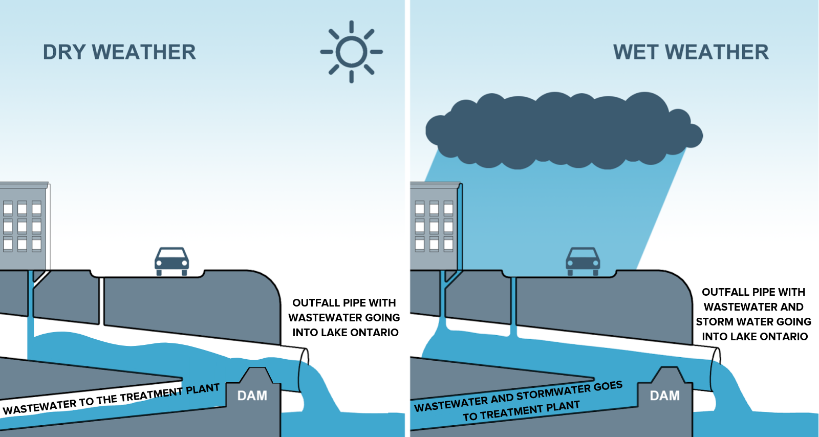 Illustration of combined sewer overflows during dry weather, and also wet weather. The adapted image is provided by  Daniel Overbey . For more information read  Indianapolis Digs Deep to Fix its Enormous Sewer Overflow Problem .